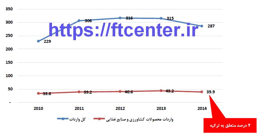 روند واردات روسيه از سال 2010 تا 2014 بر حسب ميليارد دلار